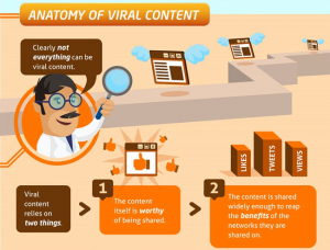 Anatomy of Viral Content