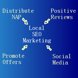 Local SEO Marketing Simplified