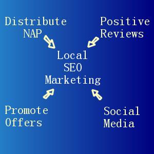 Local SEO Marketing Simplified
